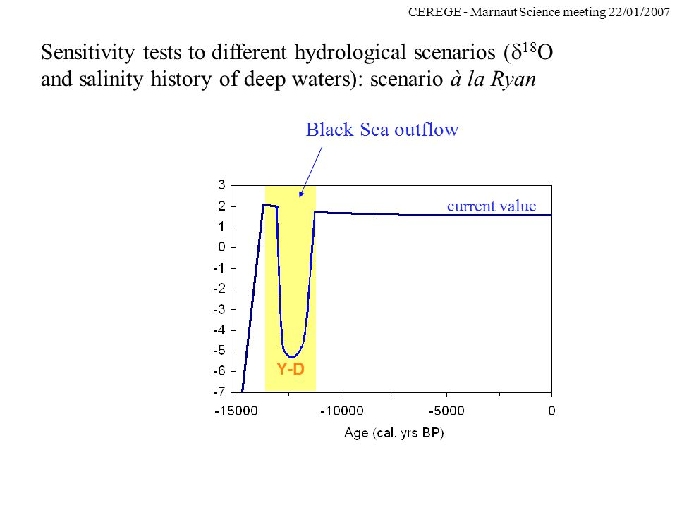 CEREGE - Marnaut Science meeting 22/01/2007 Sensitivity tests to different hydrological scenarios (  18 O and salinity history of deep waters): scenario à la Ryan Black Sea outflow current value Y-D