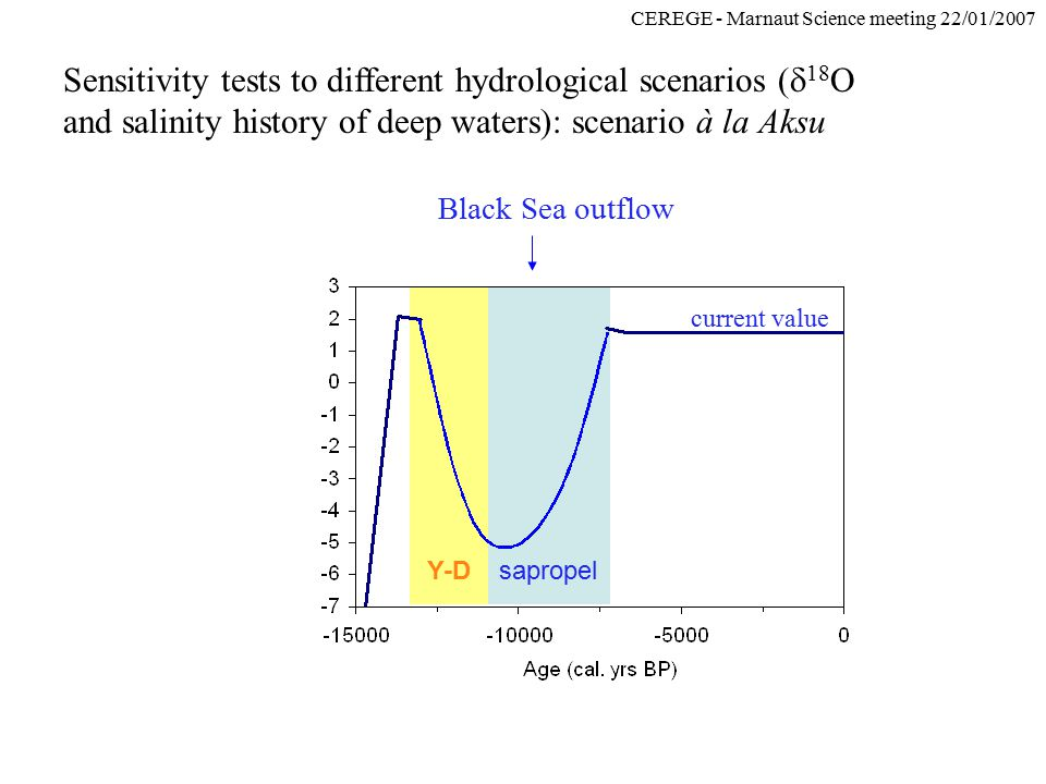 CEREGE - Marnaut Science meeting 22/01/2007 Sensitivity tests to different hydrological scenarios (  18 O and salinity history of deep waters): scena