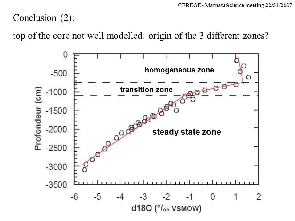 CEREGE - Marnaut Science meeting 22/01/2007 steady state zone transition zone homogeneous zone Conclusion (2): top of the core not well modelled: orig