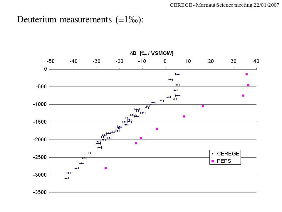 CEREGE - Marnaut Science meeting 22/01/2007 Deuterium measurements (±1‰):