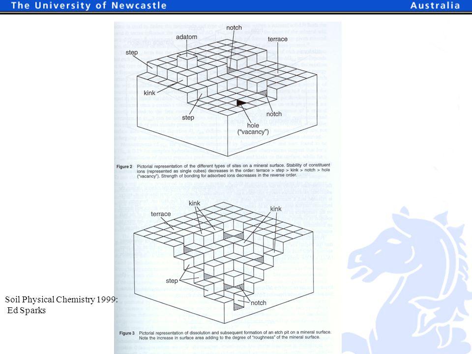 Soil Physical Chemistry 1999: Ed Sparks
