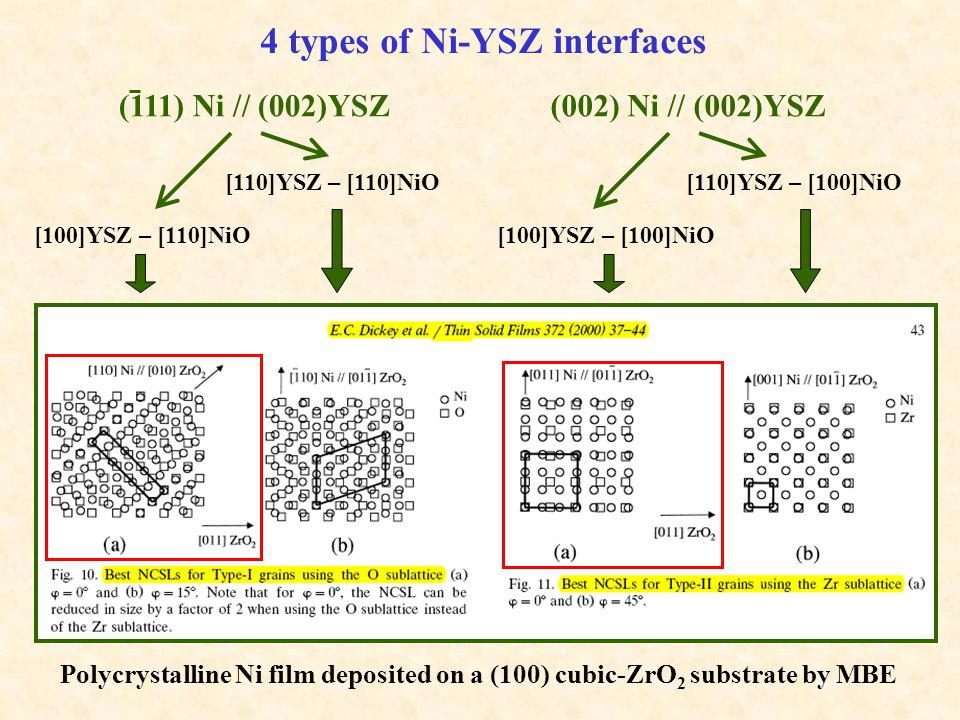 (002) Ni // (002)YSZ 4 types of Ni-YSZ interfaces (111) Ni // (002)YSZ [110]YSZ – [110]NiO [100]YSZ – [110]NiO [110]YSZ – [100]NiO [100]YSZ – [100]NiO Polycrystalline Ni film deposited on a (100) cubic-ZrO 2 substrate by MBE