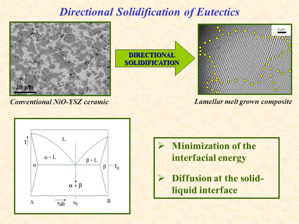 DIRECTIONAL SOLIDIFICATION Directional Solidification of Eutectics Conventional NiO-YSZ ceramic Lamellar melt grown composite  Minimization of the interfacial energy  Diffusion at the solid- liquid interface 20  m