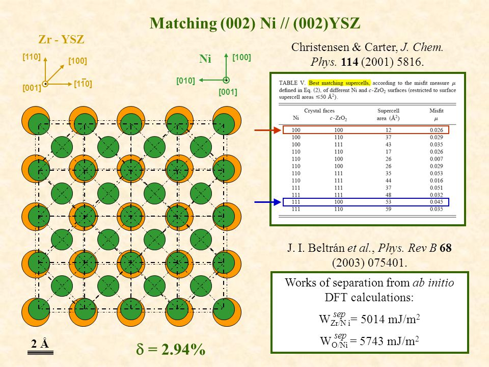 Matching (002) Ni // (002)YSZ Christensen & Carter, J. Chem. Phys. 114 (2001) 5816. Works of separation from ab initio DFT calculations: W Zr/N i = 50