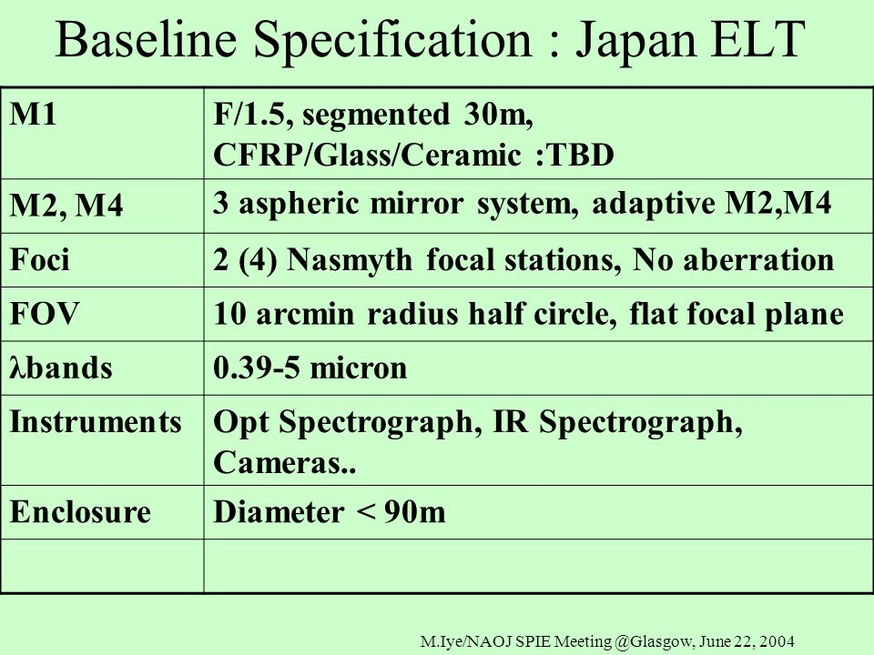M.Iye/NAOJ SPIE Meeting @Glasgow, June 22, 2004 Baseline Specification : Japan ELT M1F/1.5, segmented 30m, CFRP/Glass/Ceramic :TBD M2, M4 3 aspheric mirror system, adaptive M2,M4 Foci2 (4) Nasmyth focal stations, No aberration FOV10 arcmin radius half circle, flat focal plane λbands0.39-5 micron InstrumentsOpt Spectrograph, IR Spectrograph, Cameras..