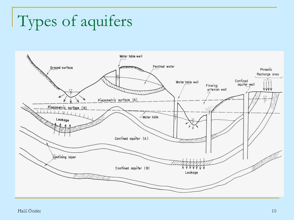 Halil Önder10 Types of aquifers