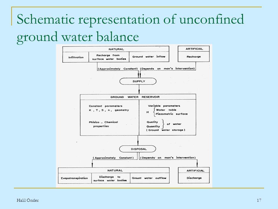 Halil Önder17 Schematic representation of unconfined ground water balance