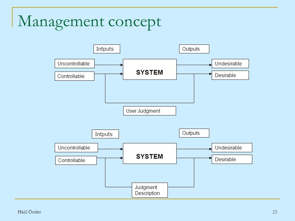 Halil Önder25 Management concept SYSTEM Intputs Outputs Uncontrollable Controllable Undesirable Desirable SYSTEM Intputs Outputs Uncontrollable Controllable Undesirable Desirable User Judgment Judgment Description