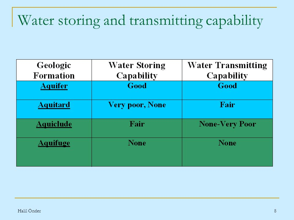 Halil Önder8 Water storing and transmitting capability