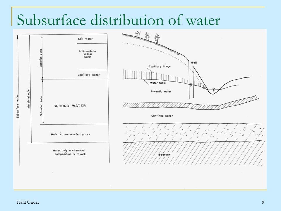 Halil Önder9 Subsurface distribution of water