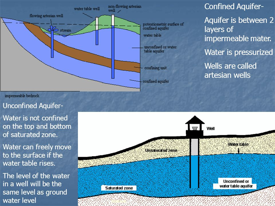 Confined Aquifer- Aquifer is between 2 layers of impermeable mater.
