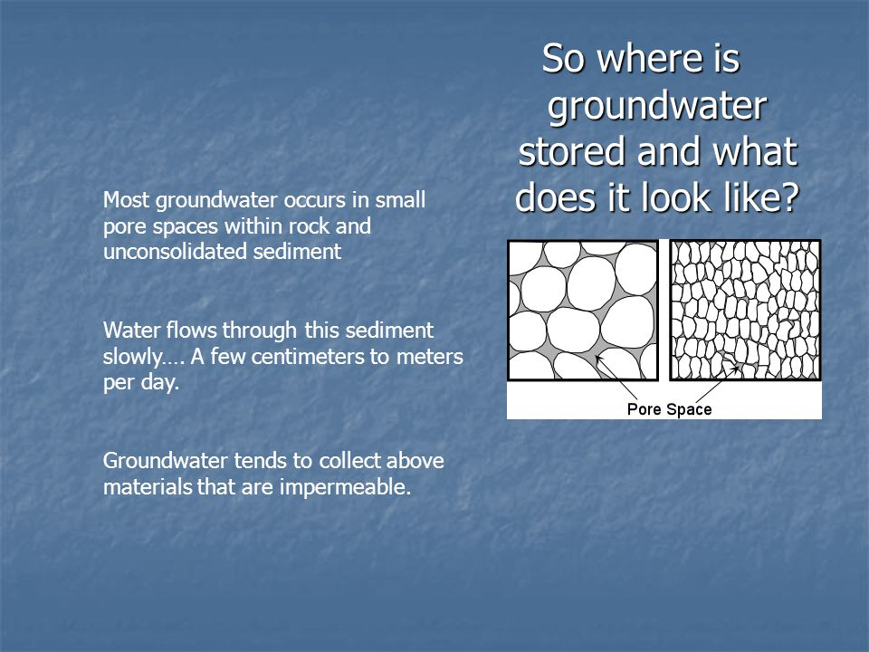 So where is groundwater stored and what does it look like.