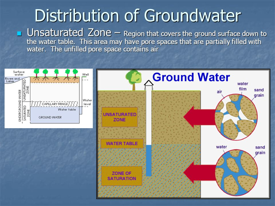 Distribution of Groundwater Unsaturated Zone – Region that covers the ground surface down to the water table.