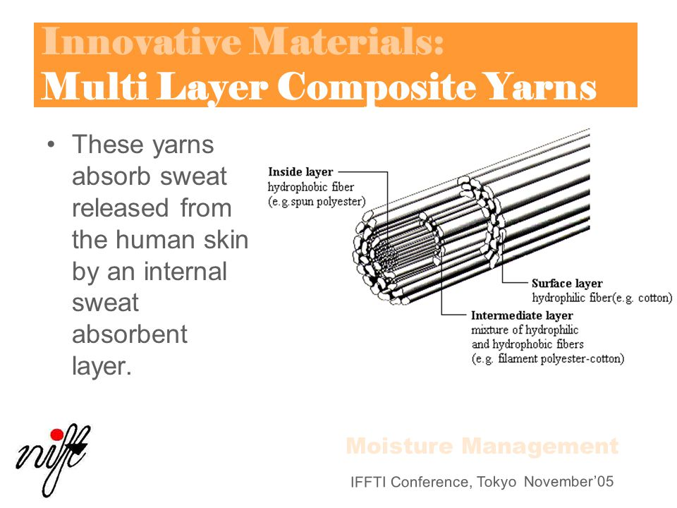 IFFTI Conference, Tokyo November'05 Innovative Materials: Multi Layer Composite Yarns These yarns absorb sweat released from the human skin by an inte