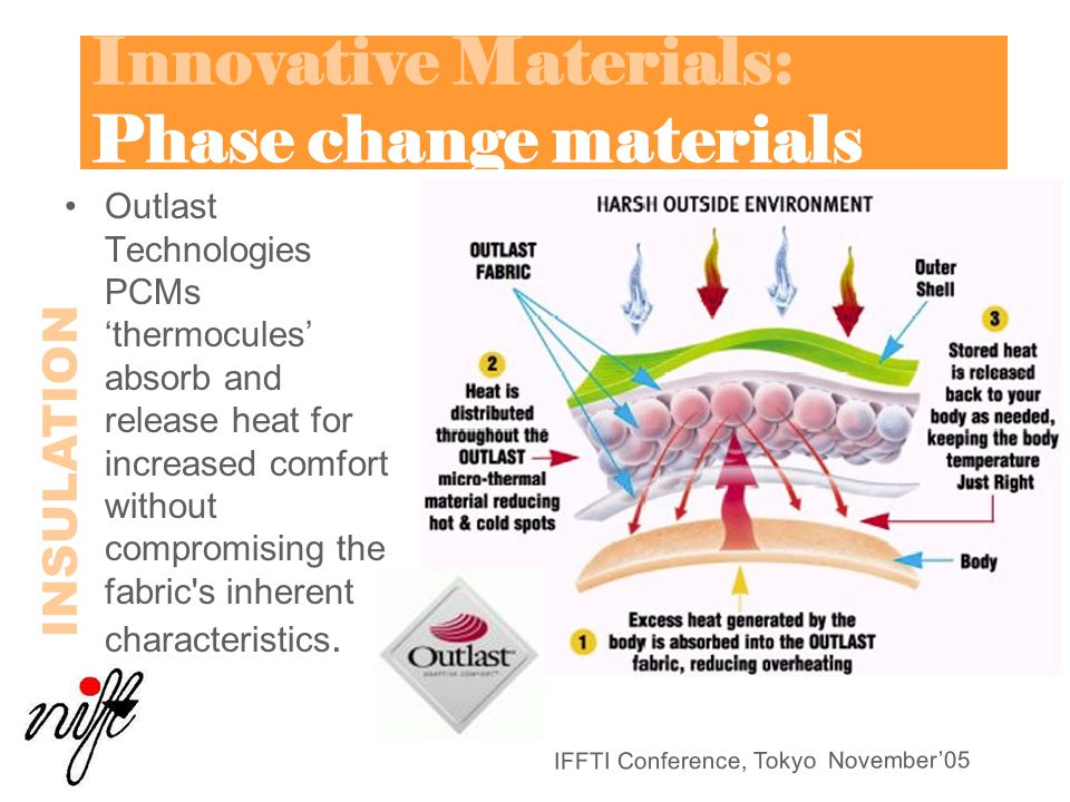 IFFTI Conference, Tokyo November'05 Innovative Materials: Phase change materials Outlast Technologies PCMs 'thermocules' absorb and release heat for increased comfort without compromising the fabric s inherent characteristics.