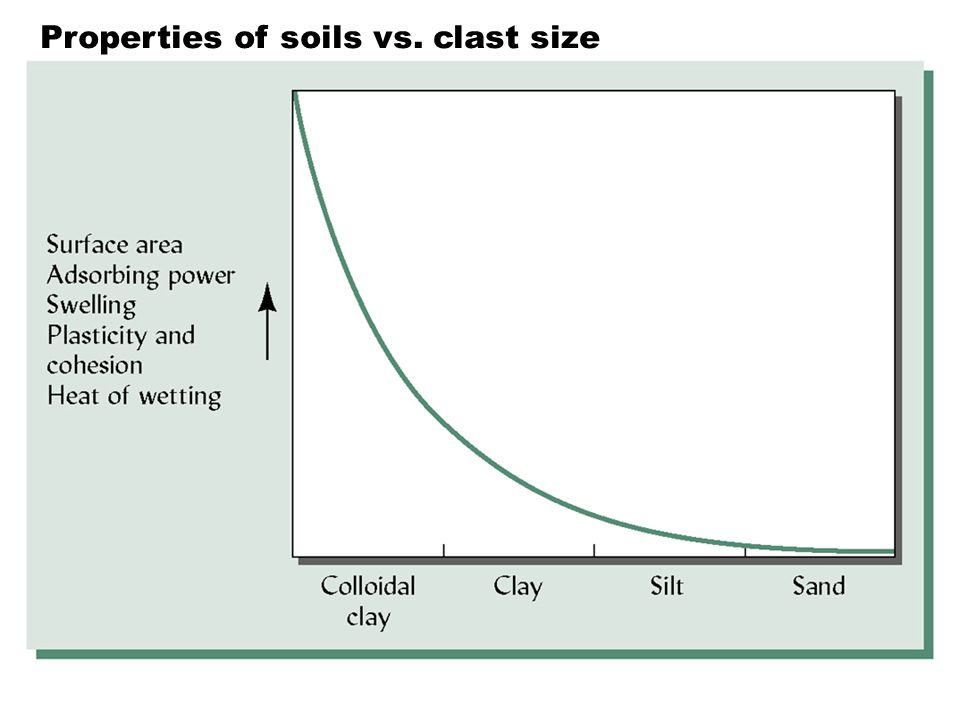 Clay floccules and charged organic colloids form bridges that bind to each other and to fine silt Clay domain: platelets are stuck together due to Ca 2+, Fe 2+, Al 3+ and humus.