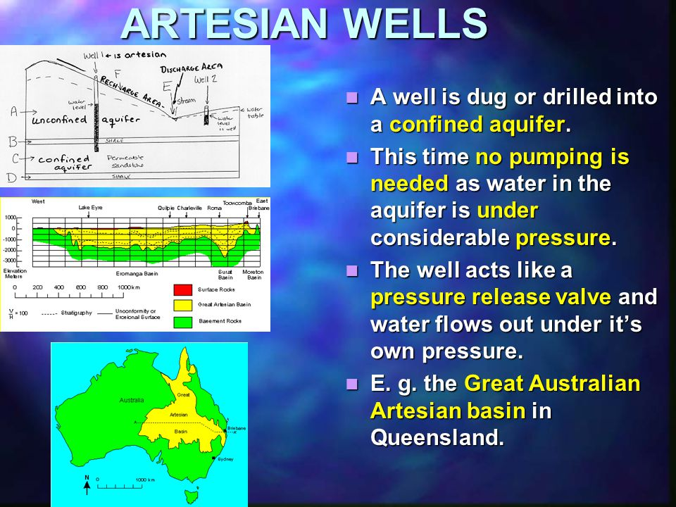 ARTESIAN WELLS A well is dug or drilled into a confined aquifer.