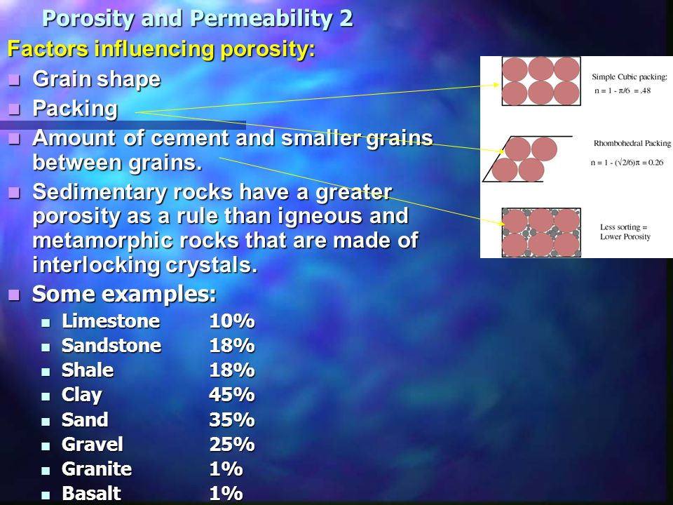 Permeability: Definition: The ability of a liquid to pass through a rock.