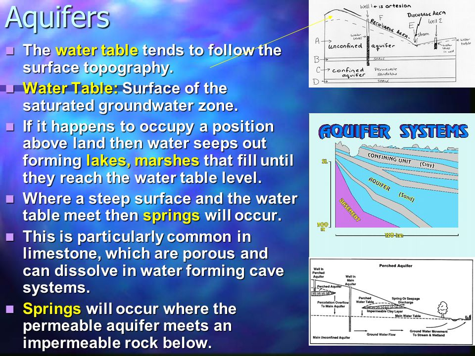 Aquifers 2 There are different types of aquifer: There are different types of aquifer: Confined aquifers: This is an aquifer between 2 impermeable rocks.