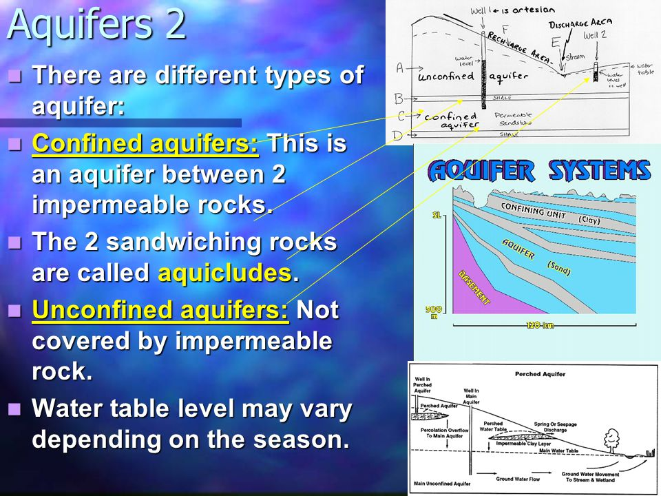 Aquifers 3 Perched aquifers: Smaller aquifers that hold amounts of water higher than the regional water table e.g.