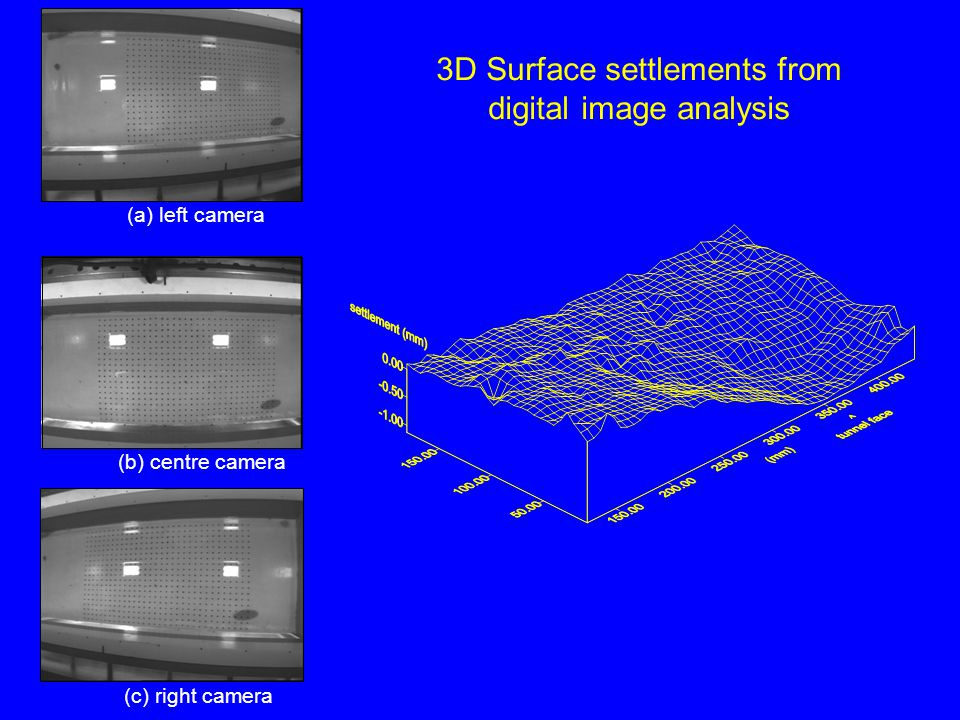 (a) left camera (b) centre camera (c) right camera 3D Surface settlements from digital image analysis