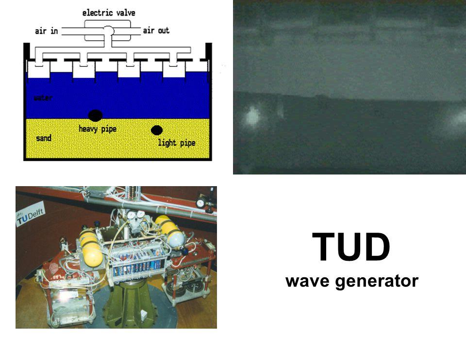 TUD wave generator