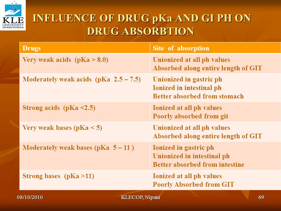 INFLUENCE OF DRUG pKa AND GI PH ON DRUG ABSORBTION INFLUENCE OF DRUG pKa AND GI PH ON DRUG ABSORBTION DrugsSite of absorption Very weak acids (pKa > 8