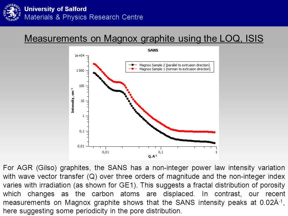 Measurements on Magnox graphite using the LOQ, ISIS University of Salford Materials & Physics Research Centre For AGR (Gilso) graphites, the SANS has a non-integer power law intensity variation with wave vector transfer (Q) over three orders of magnitude and the non-integer index varies with irradiation (as shown for GE1).