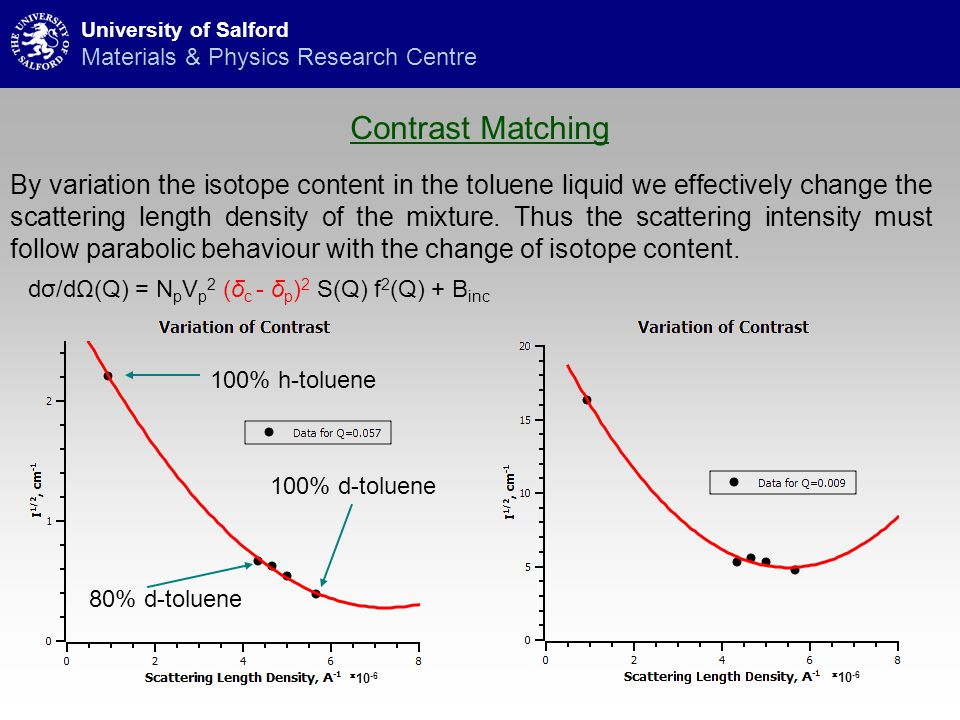 Contrast Matching University of Salford Materials & Physics Research Centre By variation the isotope content in the toluene liquid we effectively change the scattering length density of the mixture.