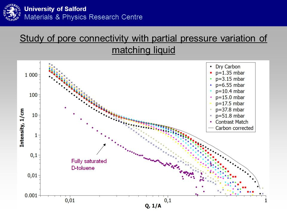 Study of pore connectivity with partial pressure variation of matching liquid University of Salford Materials & Physics Research Centre