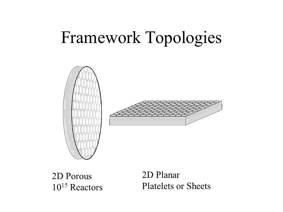 Framework Topologies 2D Porous 10 15 Reactors 2D Planar Platelets or Sheets