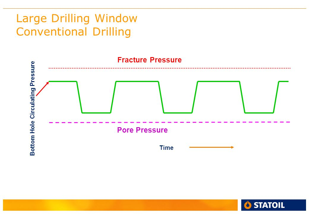 Large Drilling Window Conventional Drilling Bottom Hole Circulating Pressure Time Pore Pressure Fracture Pressure