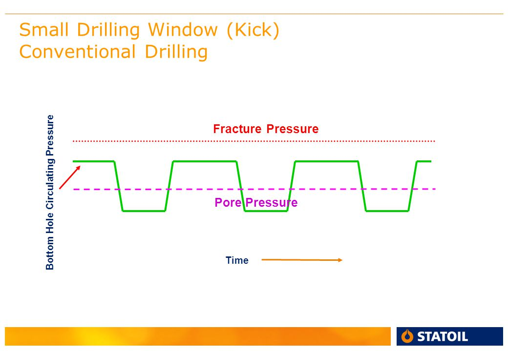 Why not conventional drilling.