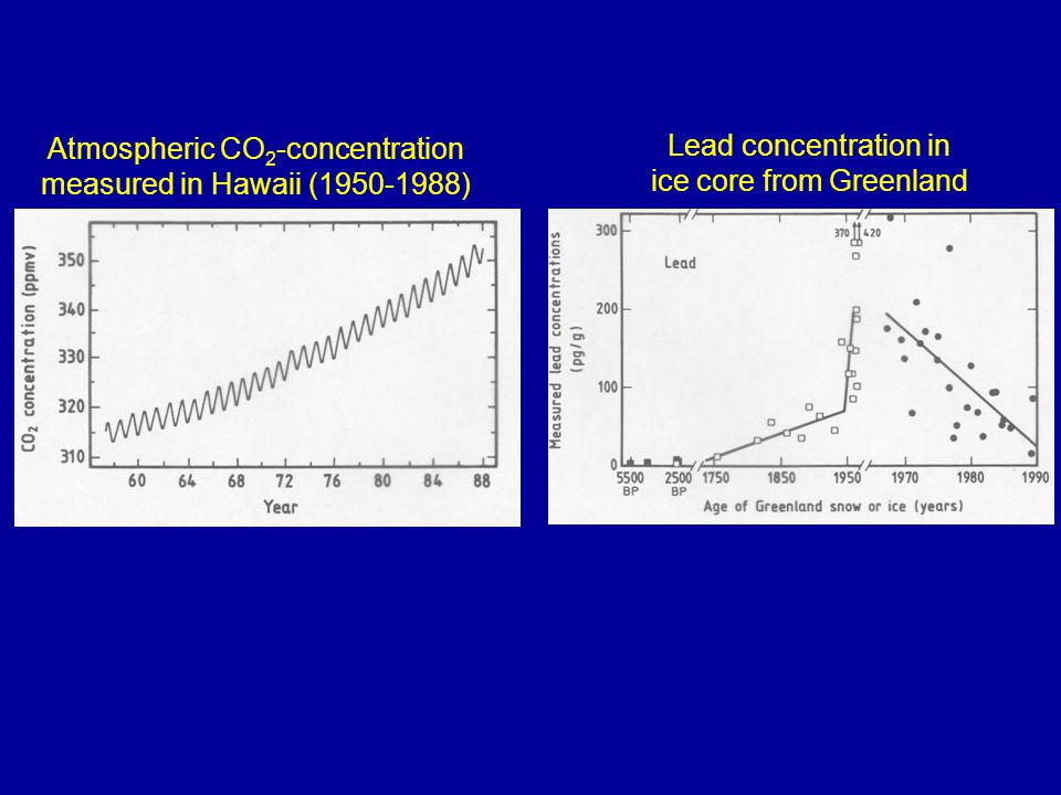 Atmospheric CO 2 -concentration measured in Hawaii (1950-1988) Lead concentration in ice core from Greenland