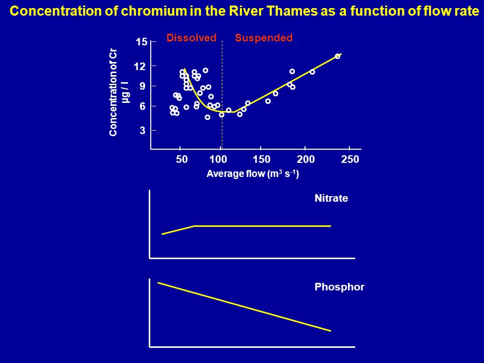 15 12 9 6 3 50100150200250 Concentration of Cr µg / l Average flow (m 3 s -1 ) DissolvedSuspended Nitrate Phosphor Concentration of chromium in the River Thames as a function of flow rate