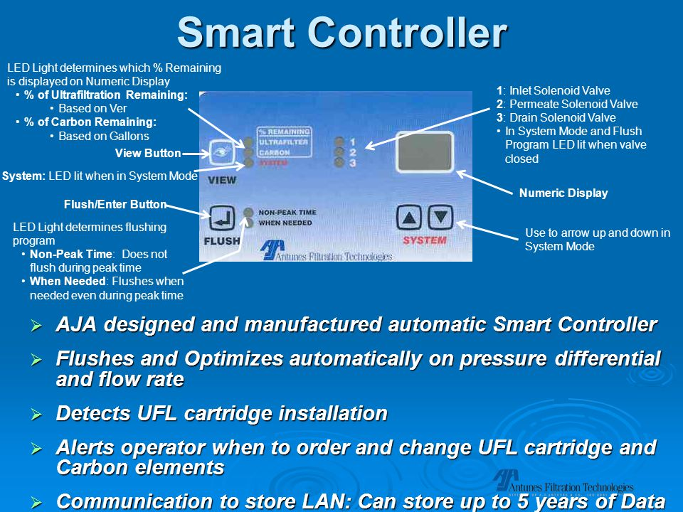 Smart Controller  AJA designed and manufactured automatic Smart Controller  Flushes and Optimizes automatically on pressure differential and flow rate  Detects UFL cartridge installation  Alerts operator when to order and change UFL cartridge and Carbon elements  Communication to store LAN: Can store up to 5 years of Data LED Light determines which % Remaining is displayed on Numeric Display % of Ultrafiltration Remaining: Based on Ver % of Carbon Remaining: Based on Gallons System: LED lit when in System Mode Flush/Enter Button 1: Inlet Solenoid Valve 2: Permeate Solenoid Valve 3: Drain Solenoid Valve In System Mode and Flush Program LED lit when valve closed Numeric Display LED Light determines flushing program Non-Peak Time: Does not flush during peak time When Needed: Flushes when needed even during peak time Use to arrow up and down in System Mode View Button