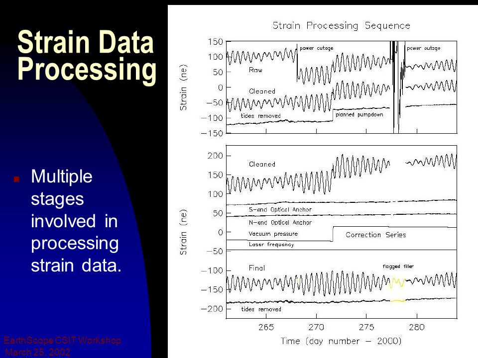 March 25, 2002 EarthScope CSIT Workshop Strain Data Processing n Multiple stages involved in processing strain data.