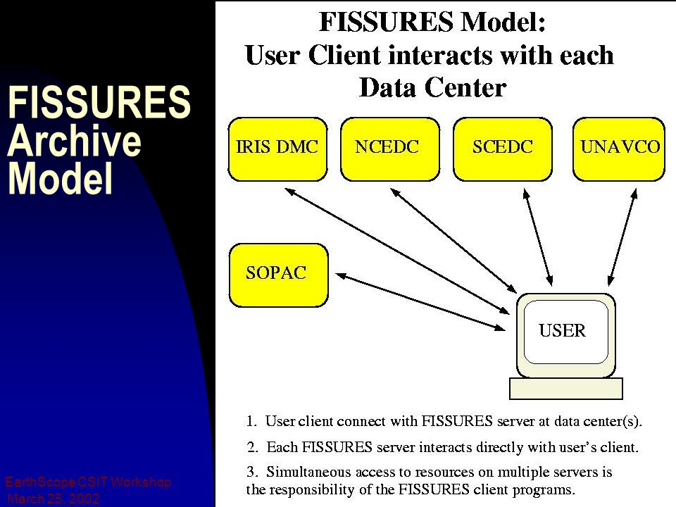March 25, 2002 EarthScope CSIT Workshop FISSURES Archive Model