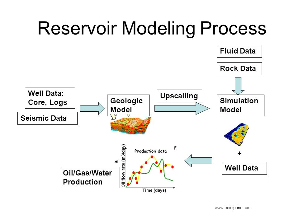 Reservoir Modeling Process www.beicip-inc.com Well Data: Core, Logs Seismic Data Fluid Data Rock Data Upscalling Simulation Model Well Data + Oil/Gas/Water Production Geologic Model