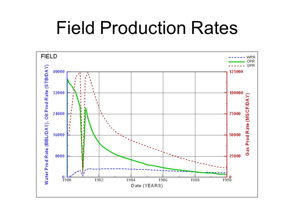 Field Production Rates