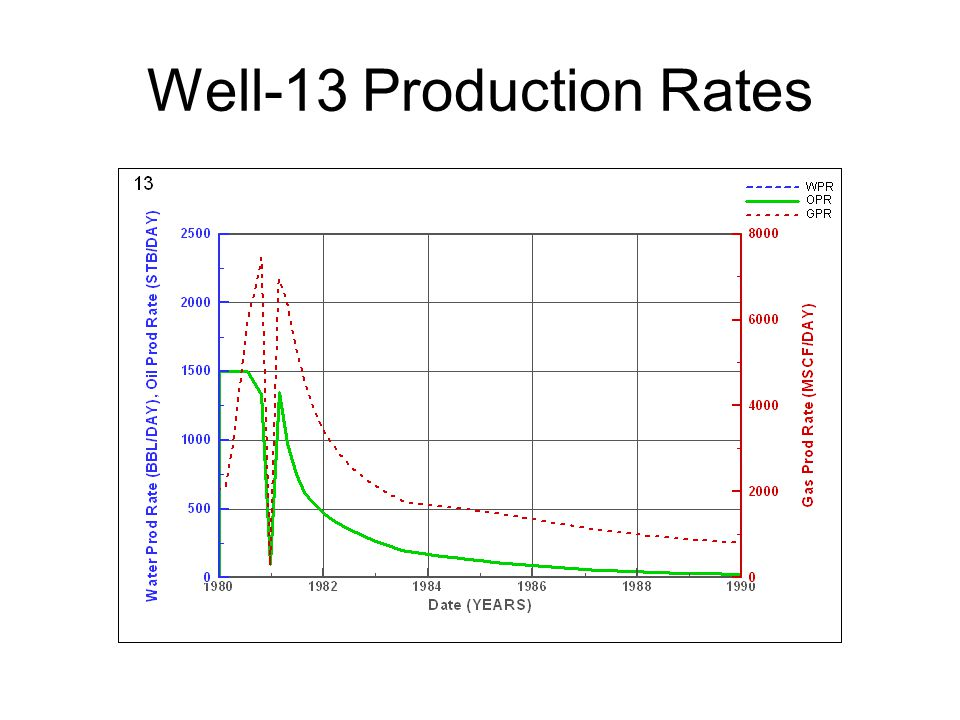 Well-13 Production Rates