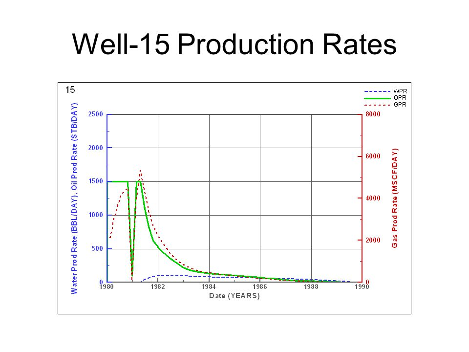 Well-15 Production Rates