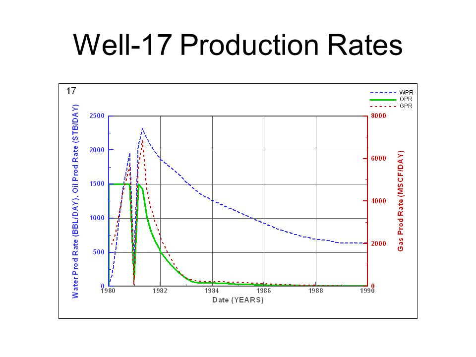 Well-17 Production Rates