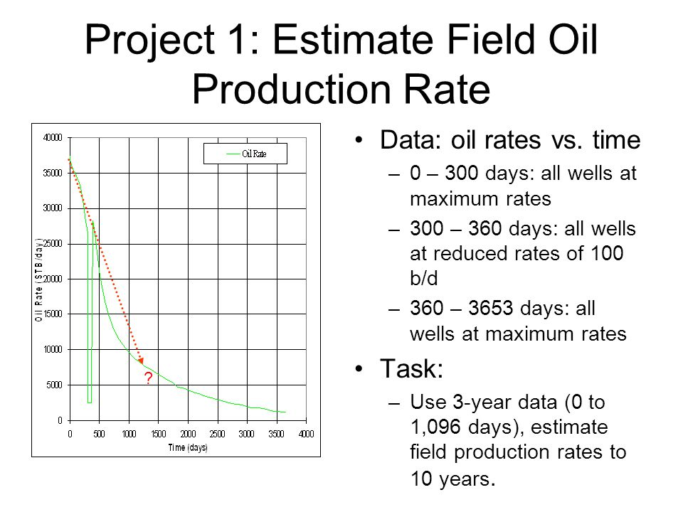 Project 1: Estimate Field Oil Production Rate Data: oil rates vs.