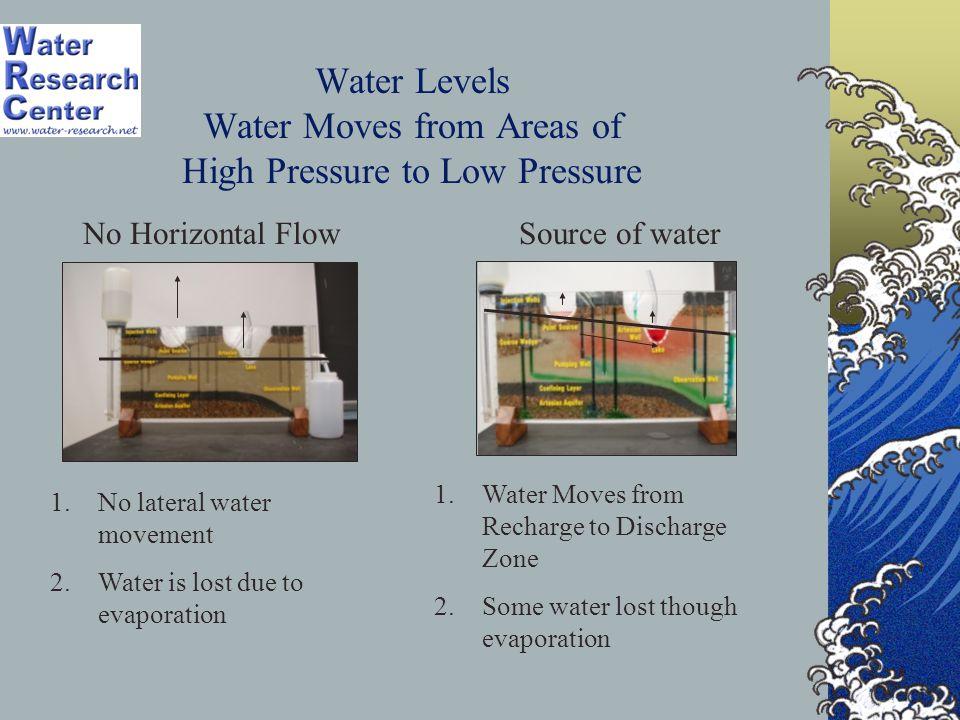 Scenario 9 Human Activities Near the Surface Can Contaminate Groundwater