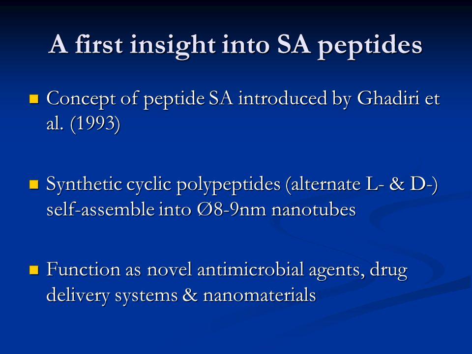 Formation of nanotubes with Phe- Phe dipeptides