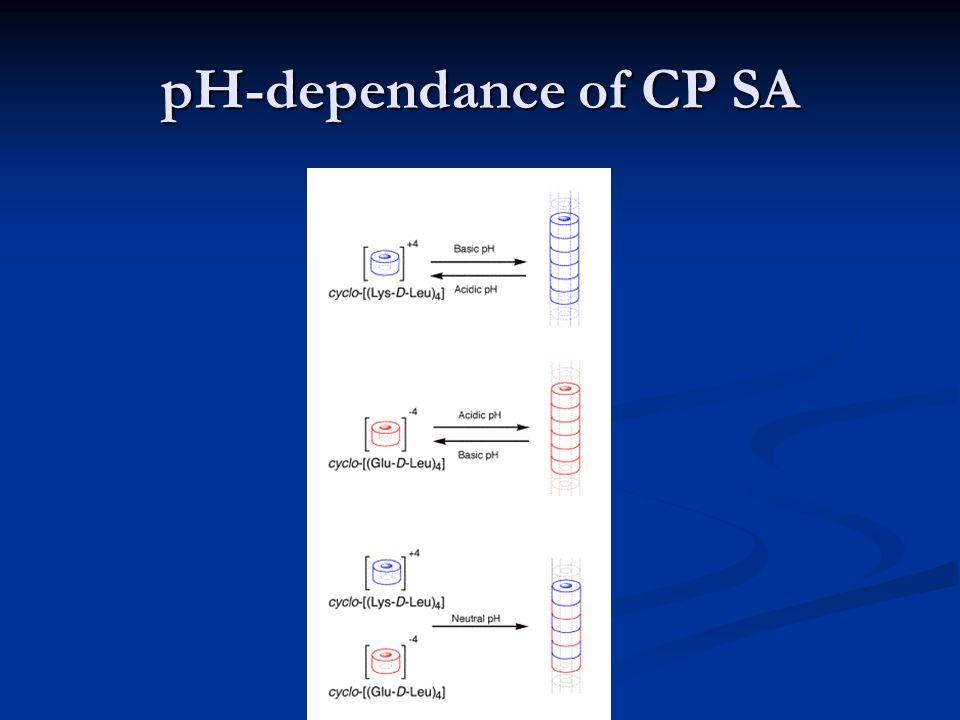 pH-dependance of CP SA
