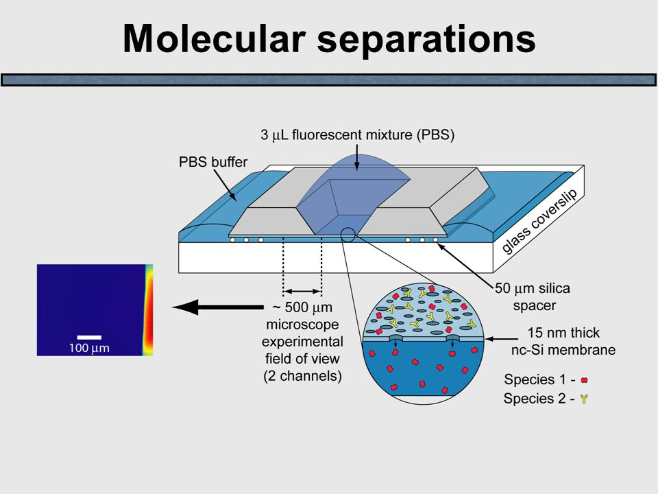 Molecular separations