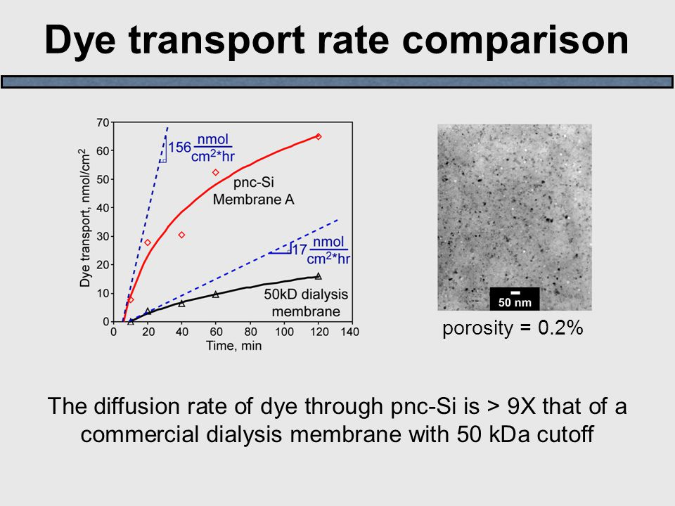 Dye transport rate comparison The diffusion rate of dye through pnc-Si is > 9X that of a commercial dialysis membrane with 50 kDa cutoff porosity = 0.2%