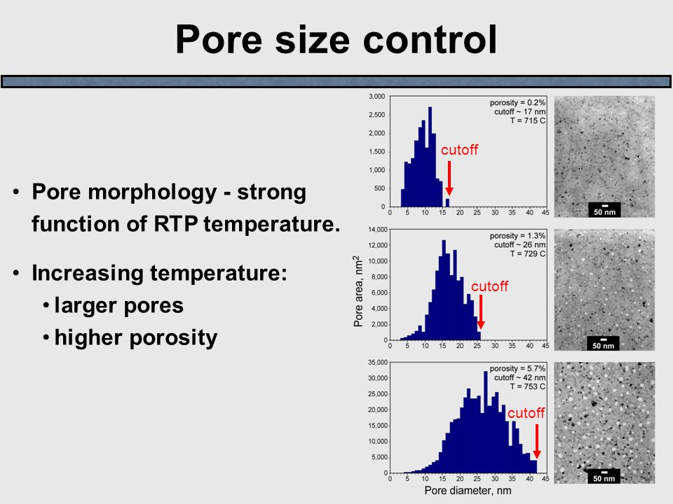 Pore size control Pore morphology - strong function of RTP temperature. Increasing temperature: larger pores higher porosity cutoff